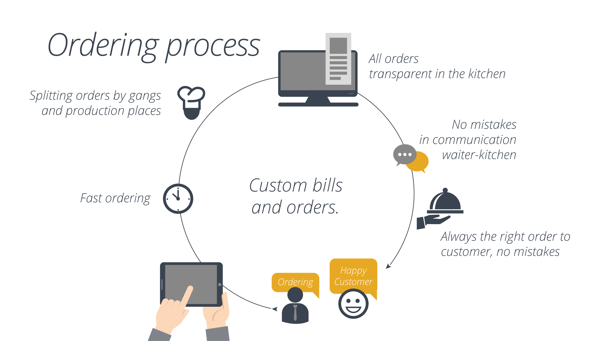 Restaurant Kitchen Order System web dizajn beograd | izrada web sajta | seo | optimizacija sajtova